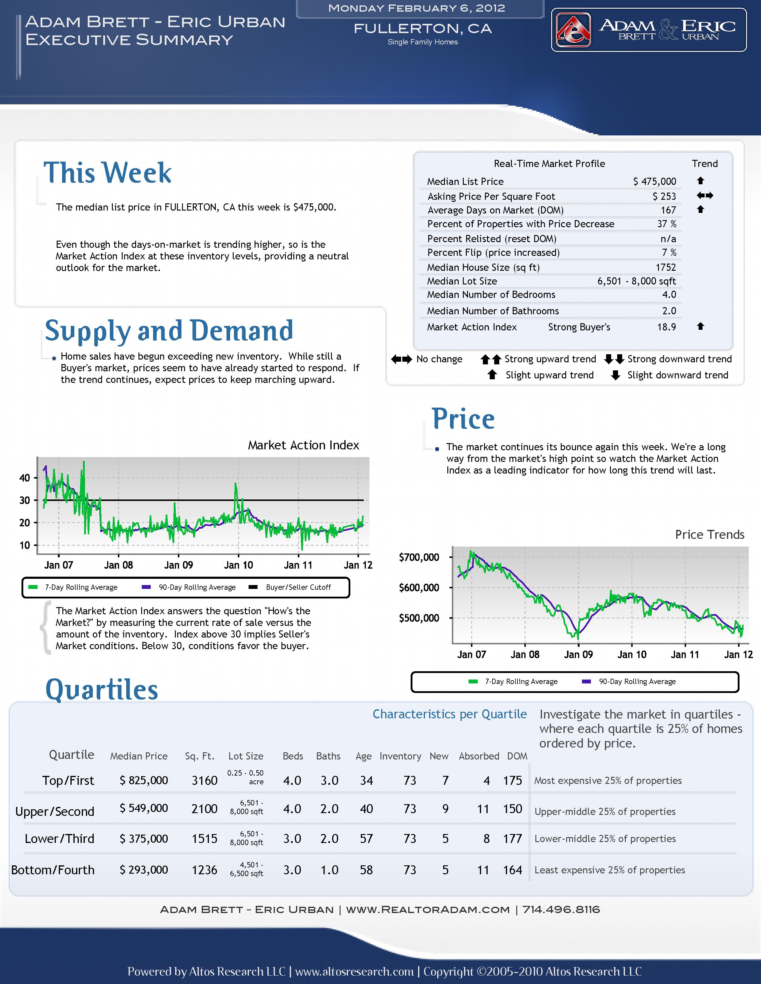 Market Update Fullerton CA