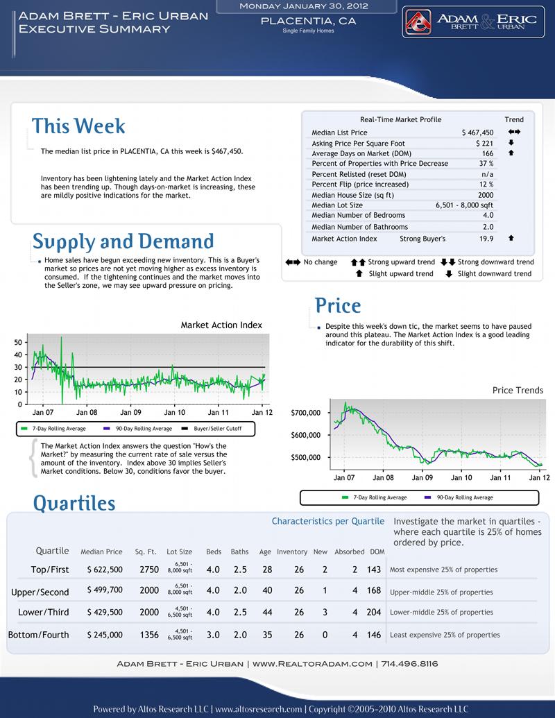 Placentia Market Update